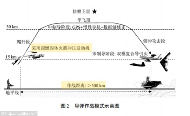 3ab10a3900000578-3965440-a_2015_study_in_a_chinese_scientific_journal_discusses_the_fligh-a-6_1479925133947